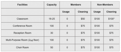 Messiah Lutheran General Facilities Fees